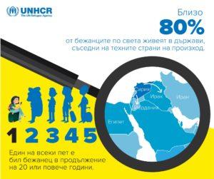 """Доклад """"Глобални тенденции"""" за 2018 г. на Агенцията на ООН за бежанците"""